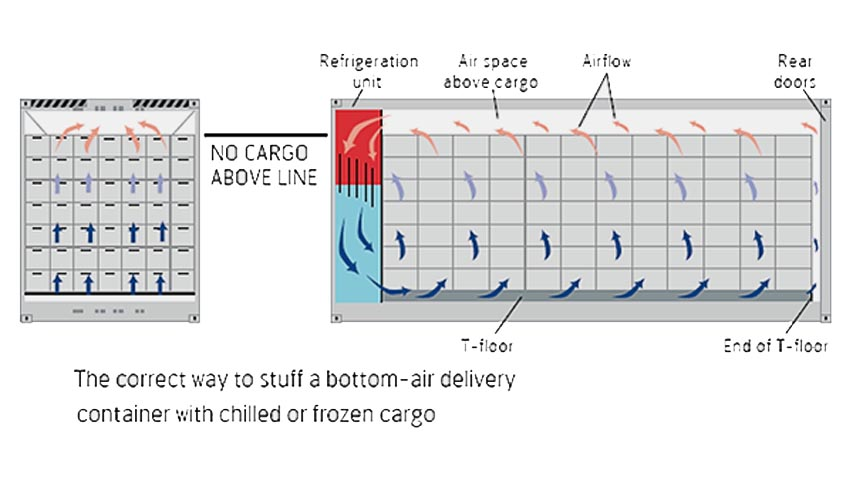 40ft refrigerated container airflow chart