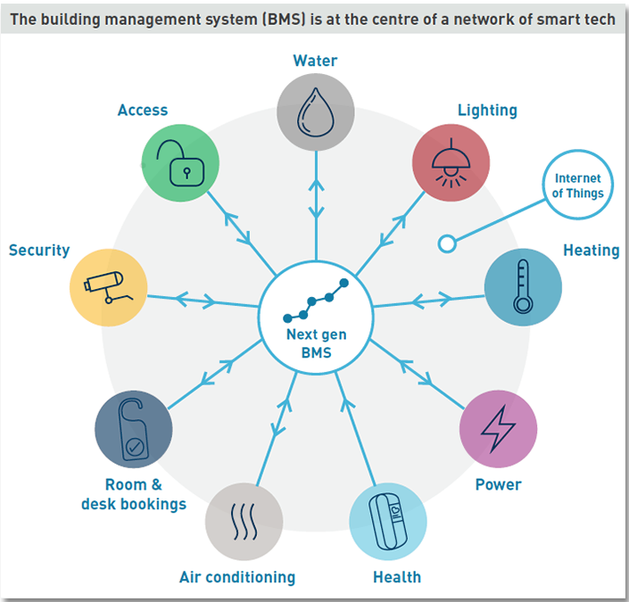 Building Management System Technology
